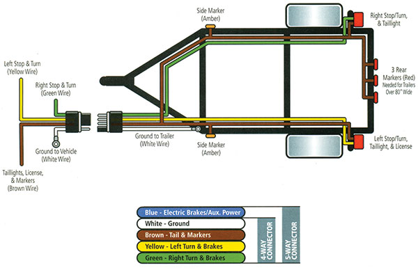 wiring diagram for trailer lights and brakes wiring diagram wiring s